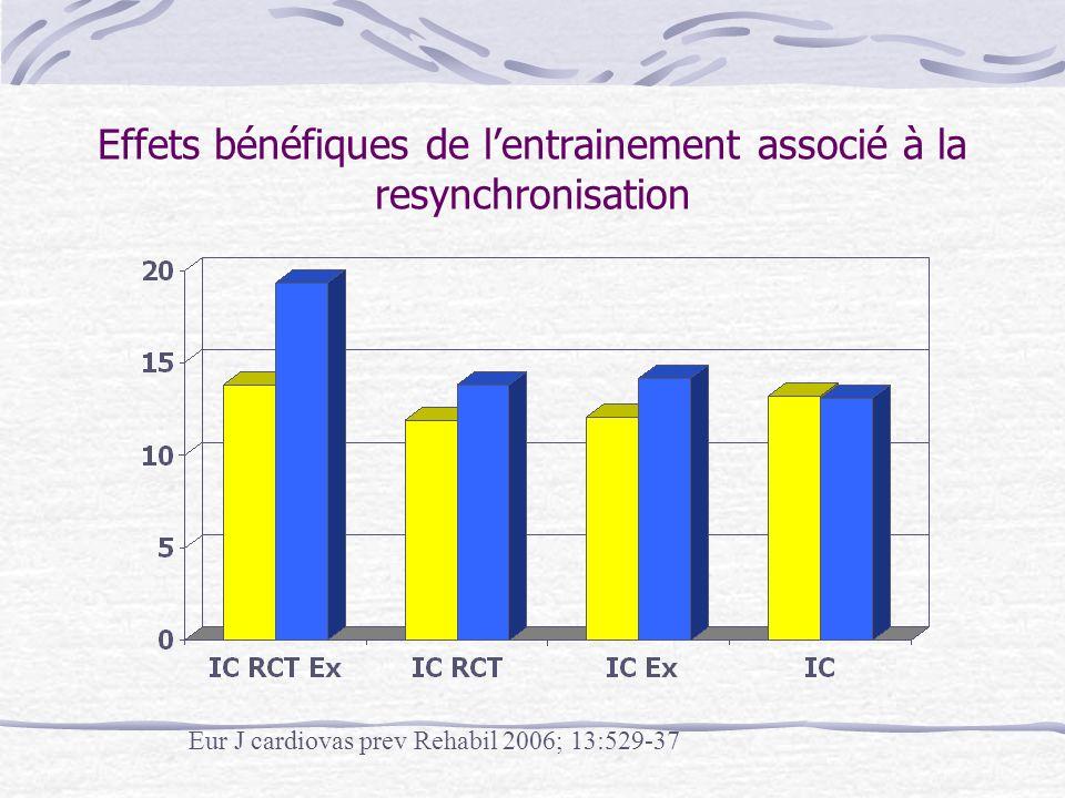 Le réentrainement Les résultats (1) Recommandations de la Société Française de Cardiologie concernant la pratique de la réadaptation cardiovasculaire chez ladulte.