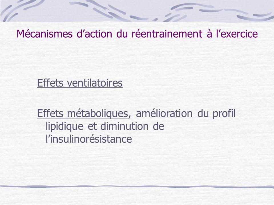 Mécanismes daction du réentraînement à leffort Baisse du poids Lipides : baisse du cholestérol LDL augmentation du cholestérol HDL Equilibre du diabète Baisse de la fréquence cardiaque Effets antiagrégants Amélioration de la fonction endothéliale Effets bénéfiques du reconditionnement à leffort