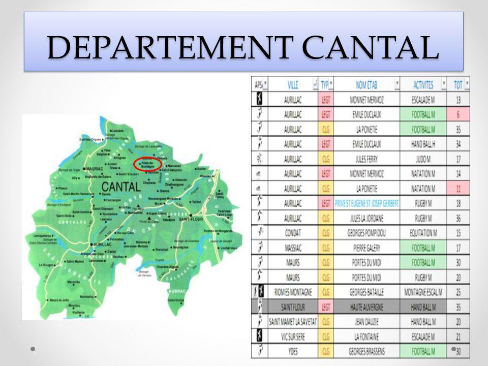 DEPARTEMENT CANTAL DEPARTEMENT CANTAL