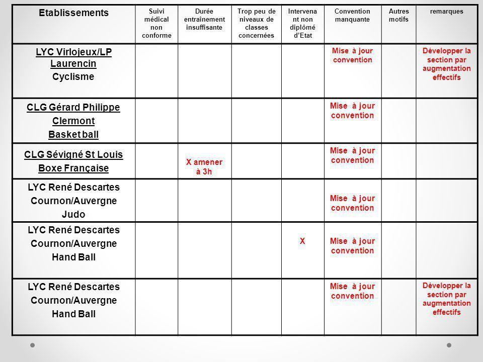 Etablissements Suivi médical non conforme Durée entraînement insuffisante Trop peu de niveaux de classes concernées Intervena nt non diplômé dEtat Convention manquante Autres motifs remarques LYC Virlojeux/LP Laurencin Cyclisme Mise à jour convention Développer la section par augmentation effectifs CLG Gérard Philippe Clermont Basket ball Mise à jour convention CLG Sévigné St Louis Boxe Française X amener à 3h Mise à jour convention LYC René Descartes Cournon/Auvergne Judo Mise à jour convention LYC René Descartes Cournon/Auvergne Hand Ball XMise à jour convention LYC René Descartes Cournon/Auvergne Hand Ball Mise à jour convention Développer la section par augmentation effectifs