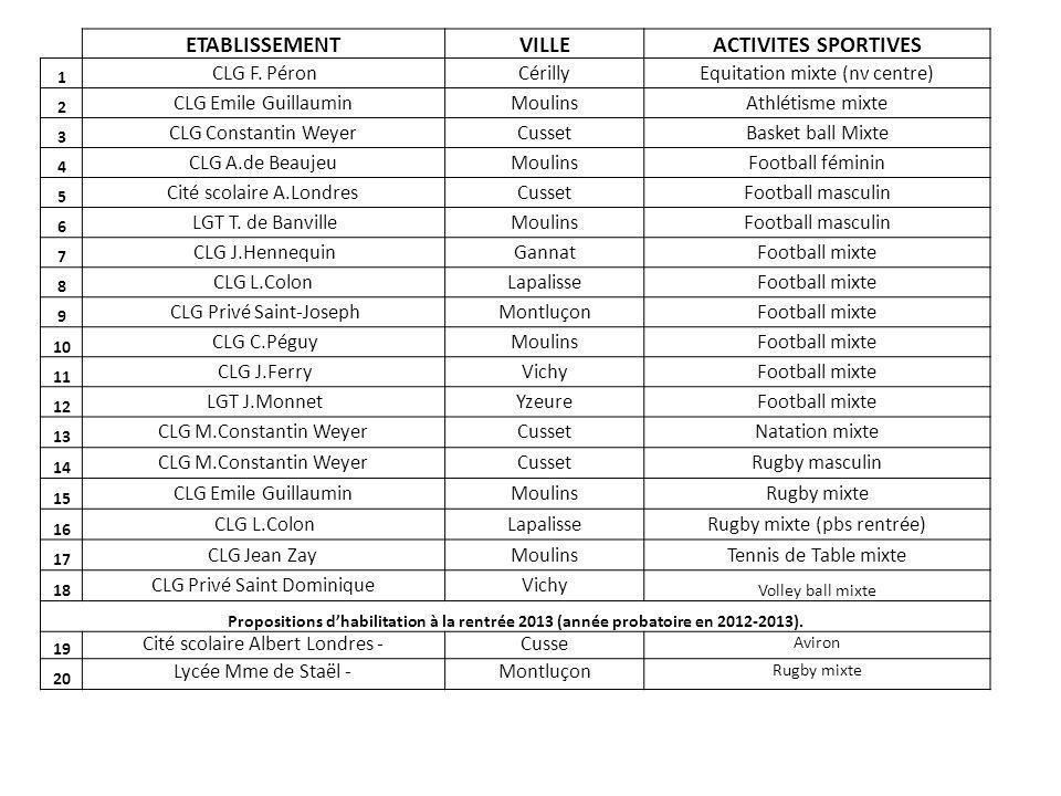 ETABLISSEMENTVILLEACTIVITES SPORTIVES 1 CLG F.