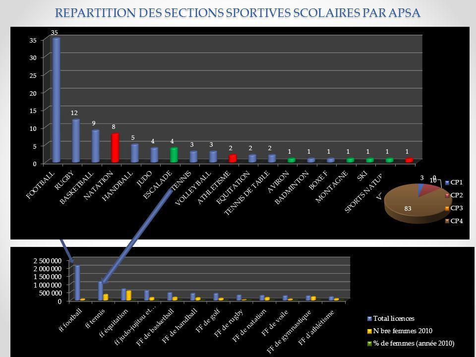 25 PROPOSITIONS DE RECONDUCTIONS SECTIONS SPORTIVES SCOLAIRES POUR 2013 – 2014 DEPARTEMENT PUY DE DOME