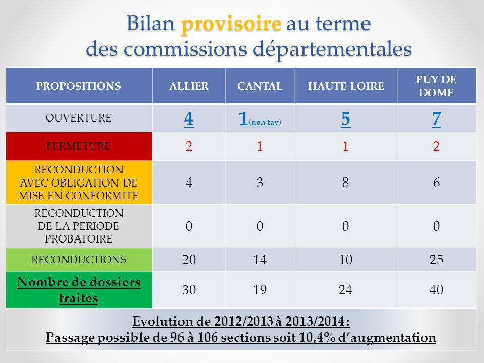 Bilan provisoire au terme des commissions départementales PROPOSITIONSALLIERCANTALHAUTE LOIRE PUY DE DOME OUVERTURE 41 (non fav) 57 FERMETURE 2112 RECONDUCTION AVEC OBLIGATION DE MISE EN CONFORMITE 4386 RECONDUCTION DE LA PERIODE PROBATOIRE 0000 RECONDUCTIONS 20141025 Nombre de dossiers traités 30192440 Evolution de 2012/2013 à 2013/2014 : Passage possible de 96 à 106 sections soit 10,4% daugmentation