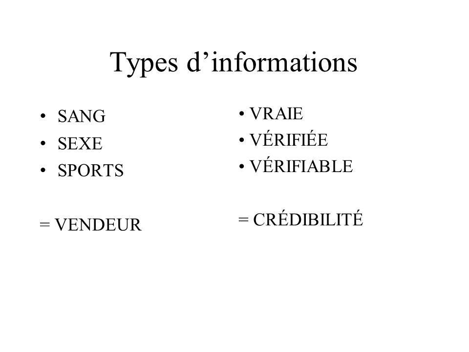 Types dinformations SANG SEXE SPORTS = VENDEUR VRAIE VÉRIFIÉE VÉRIFIABLE = CRÉDIBILITÉ