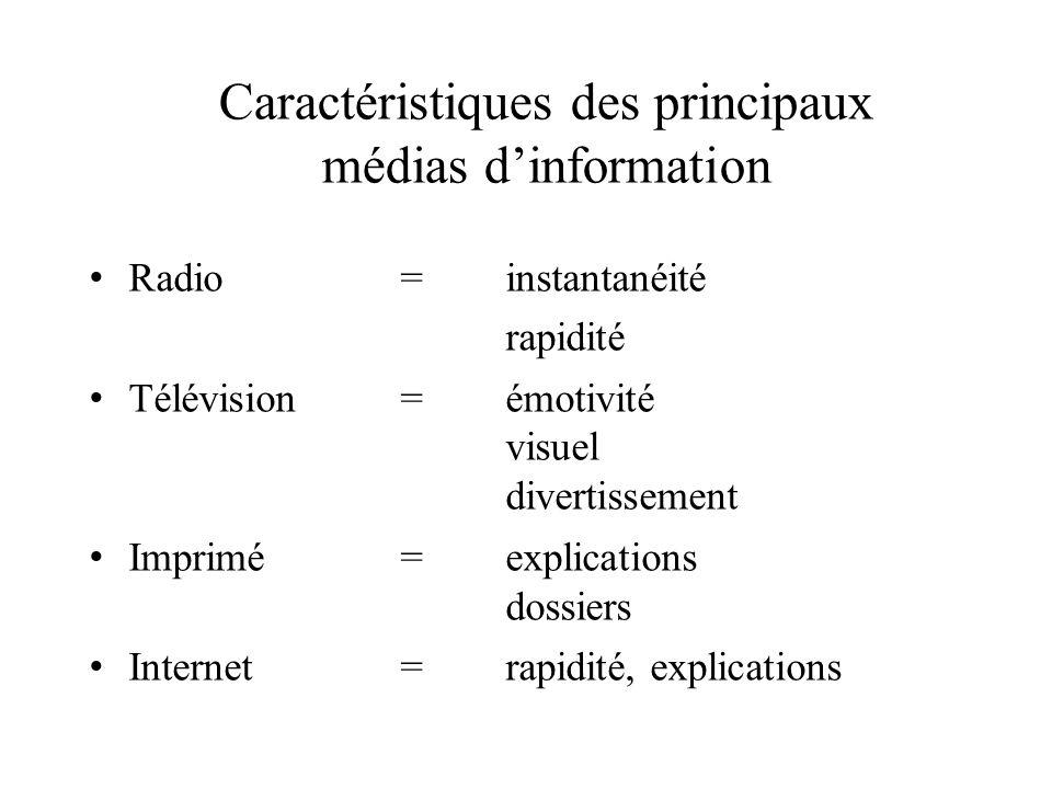 Radio=instantanéité rapidité Télévision=émotivité visuel divertissement Imprimé=explications dossiers Internet= rapidité, explications Caractéristique