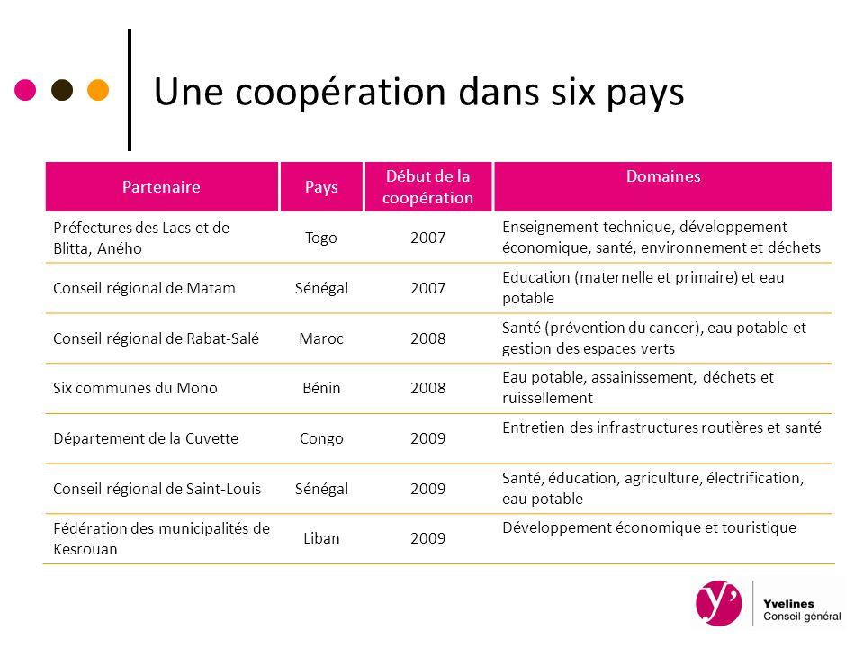 Une coopération dans six pays PartenairePays Début de la coopération Domaines Préfectures des Lacs et de Blitta, Aného Togo2007 Enseignement technique