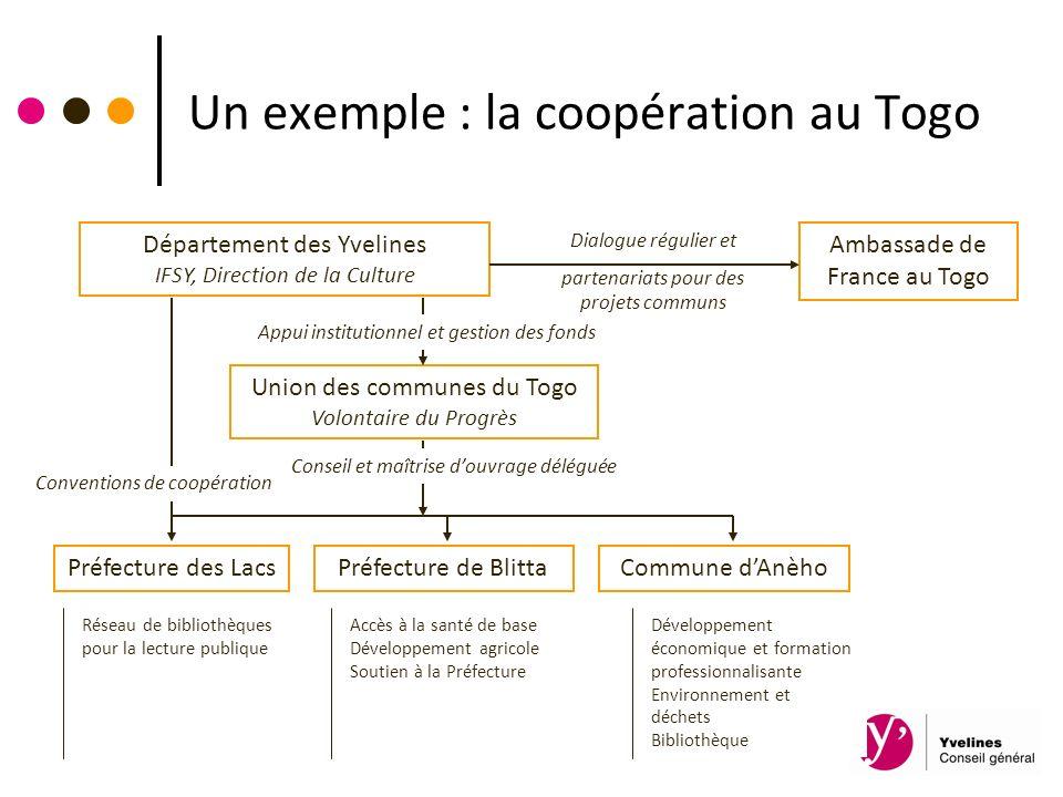 Un exemple : la coopération au Togo Département des Yvelines IFSY, Direction de la Culture Préfecture des Lacs Union des communes du Togo Volontaire d