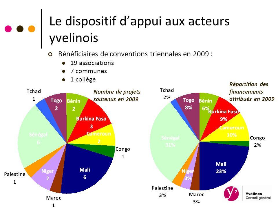Le dispositif dappui aux acteurs yvelinois Bénéficiaires de conventions triennales en 2009 : 19 associations 7 communes 1 collège Nombre de projets so