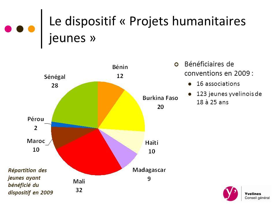 Le dispositif « Projets humanitaires jeunes » Bénéficiaires de conventions en 2009 : 16 associations 123 jeunes yvelinois de 18 à 25 ans Répartition d