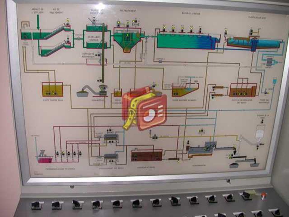 Le contrôle Tous les appareils importants sont doublés comme vous pouvez le constater sur le schéma suivant