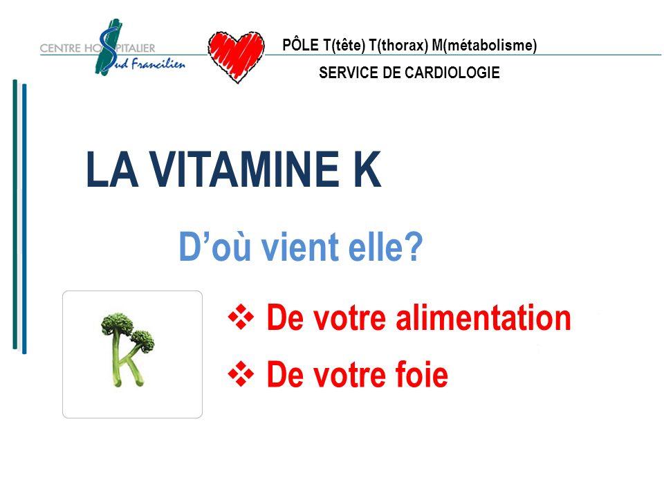 PÔLE T(tête) T(thorax) M(métabolisme) SERVICE DE CARDIOLOGIE Tous les choux (choux-fleurs, choux rouges….), Les épinards, Le foie, Le vin, Les graisses.