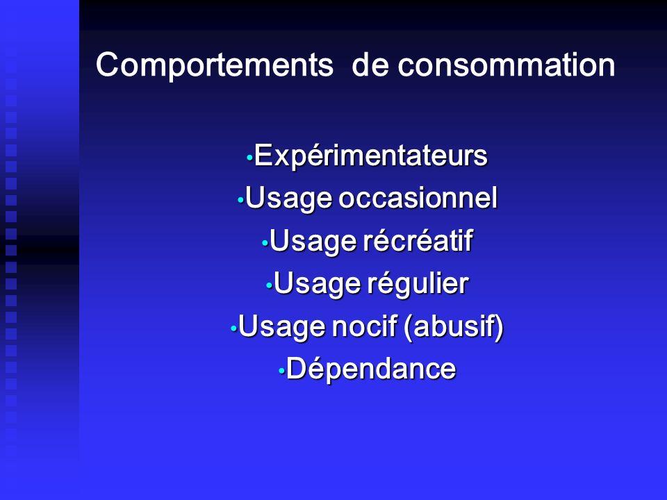 Comportements de consommation Expérimentateurs Expérimentateurs Usage occasionnel Usage occasionnel Usage récréatif Usage récréatif Usage régulier Usa