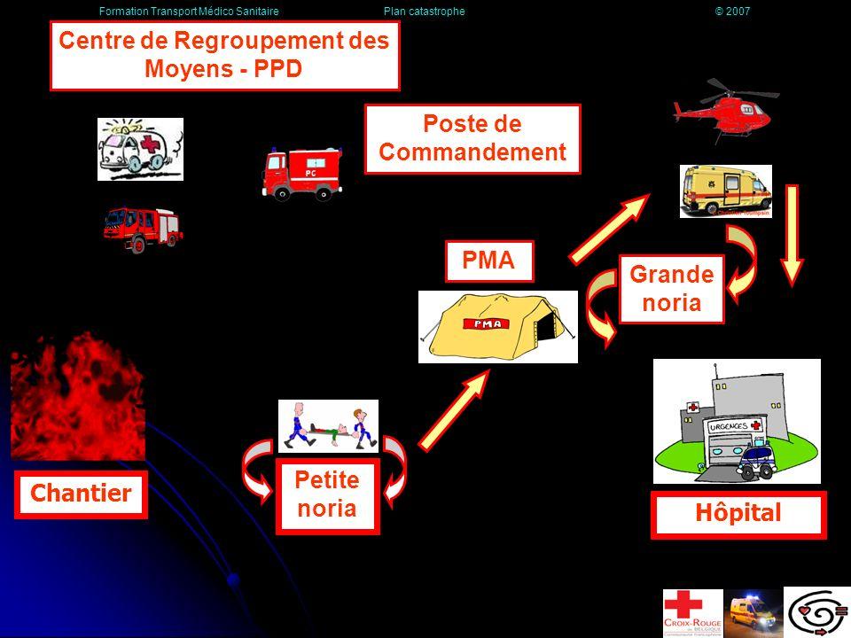 La régulation et la Grande Noria La mission évacuation consiste à concentrer et à gérer l ensemble des vecteurs d évacuation, en fonction des besoins exprimés par le médecin responsable du PMA.