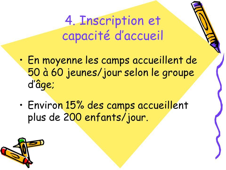 En moyenne les camps accueillent de 50 à 60 jeunes/jour selon le groupe dâge; Environ 15% des camps accueillent plus de 200 enfants/jour.