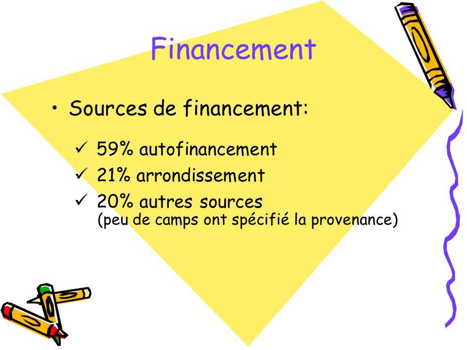 Sources de financement: 59% autofinancement 21% arrondissement 20% autres sources (peu de camps ont spécifié la provenance) Financement