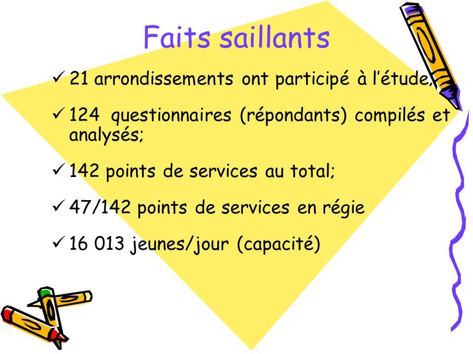 21 arrondissements ont participé à létude; 124 questionnaires (répondants) compilés et analysés; 142 points de services au total; 47/142 points de services en régie 16 013 jeunes/jour (capacité) Faits saillants