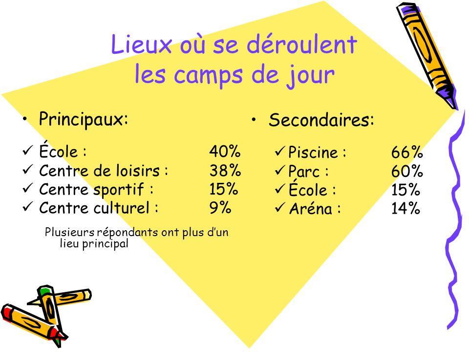 2. Programme Option sports et plein air 65% Option arts et culture 61%