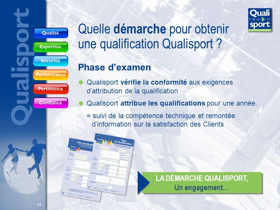 13 Phase dexamen Qualisport vérifie la conformité aux exigences dattribution de la qualification Qualisport attribue les qualifications pour une année
