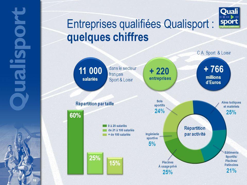 16 Entreprises qualifiées Qualisport : quelques chiffres + 220 entreprises dans le secteur français Sport & Loisir 11 000 salariés Répartition par act