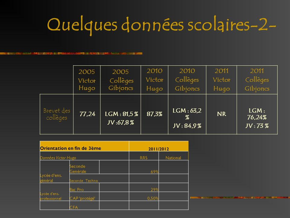 Quelques données scolaires-2- 2005 Victor Hugo 2005 Collèges Gibjoncs 2010 Victor Hugo 2010 Collèges Gibjoncs 2011 Victor Hugo 2011 Collèges Gibjoncs