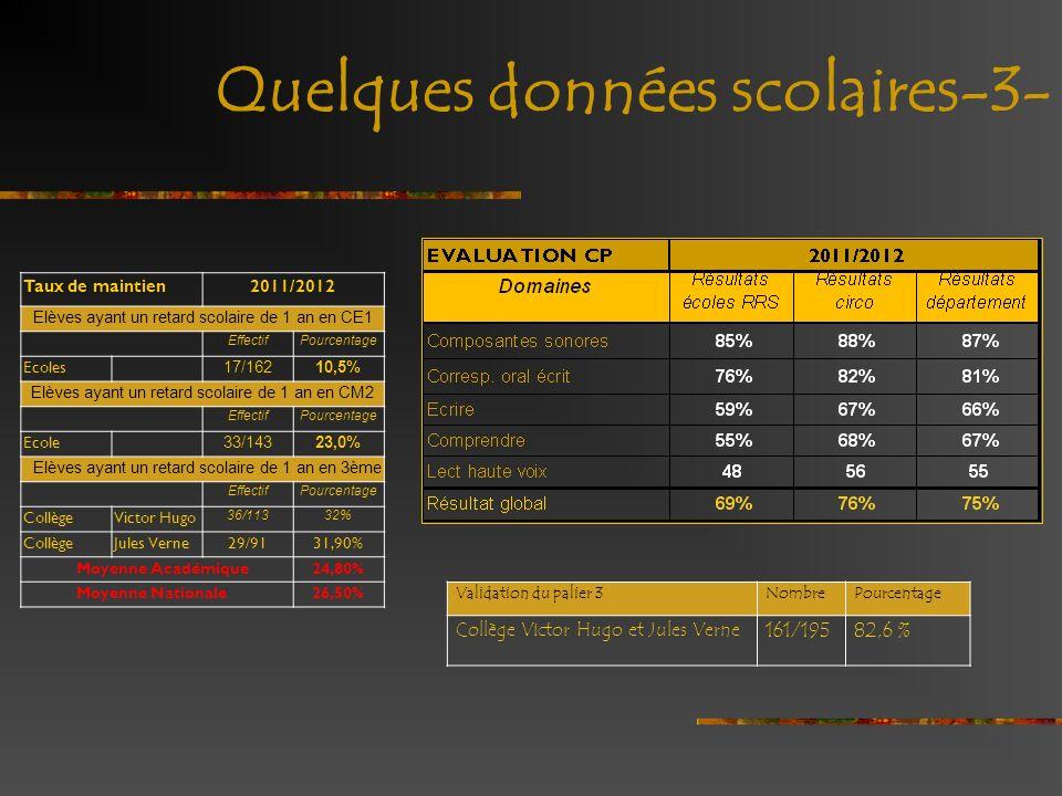 Quelques données scolaires-3- Taux de maintienTaux de maintien2011/2012 Elèves ayant un retard scolaire de 1 an en CE1 EffectifPourcentage Ecoles 17/1