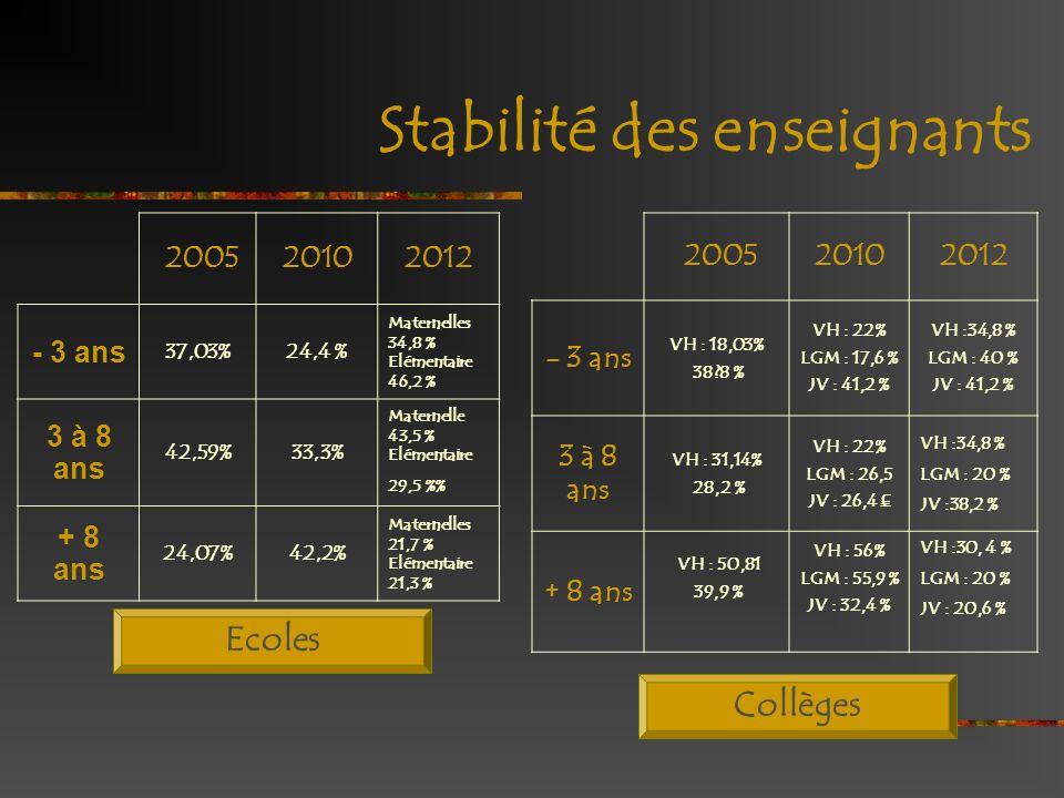 Stabilité des enseignants 200520102012 - 3 ans VH : 18,03% 38?8 % VH : 22% LGM : 17,6 % JV : 41,2 % VH :34,8 % LGM : 40 % JV : 41,2 % 3 à 8 ans VH : 3