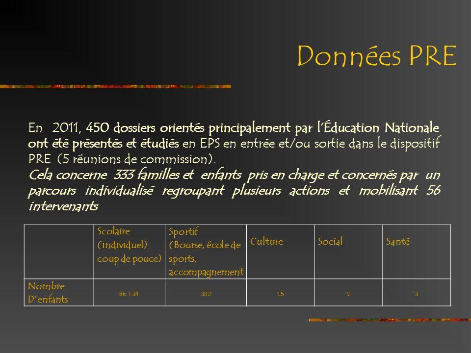 Données PRE En 2011, 450 dossiers orientés principalement par lÉducation Nationale ont été présentés et étudiés en EPS en entrée et/ou sortie dans le