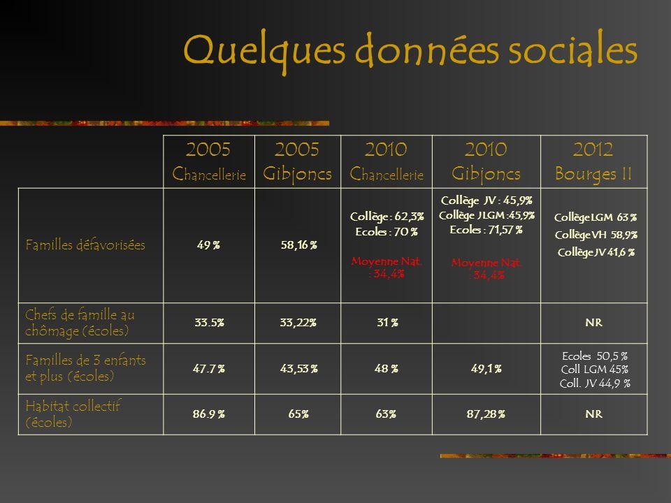 Quelques données sociales 2005 C hancellerie 2005 Gibjoncs 2010 C hancellerie 2010 Gibjoncs 2012 Bourges II Familles défavorisées 49 % 58,16 % Collège
