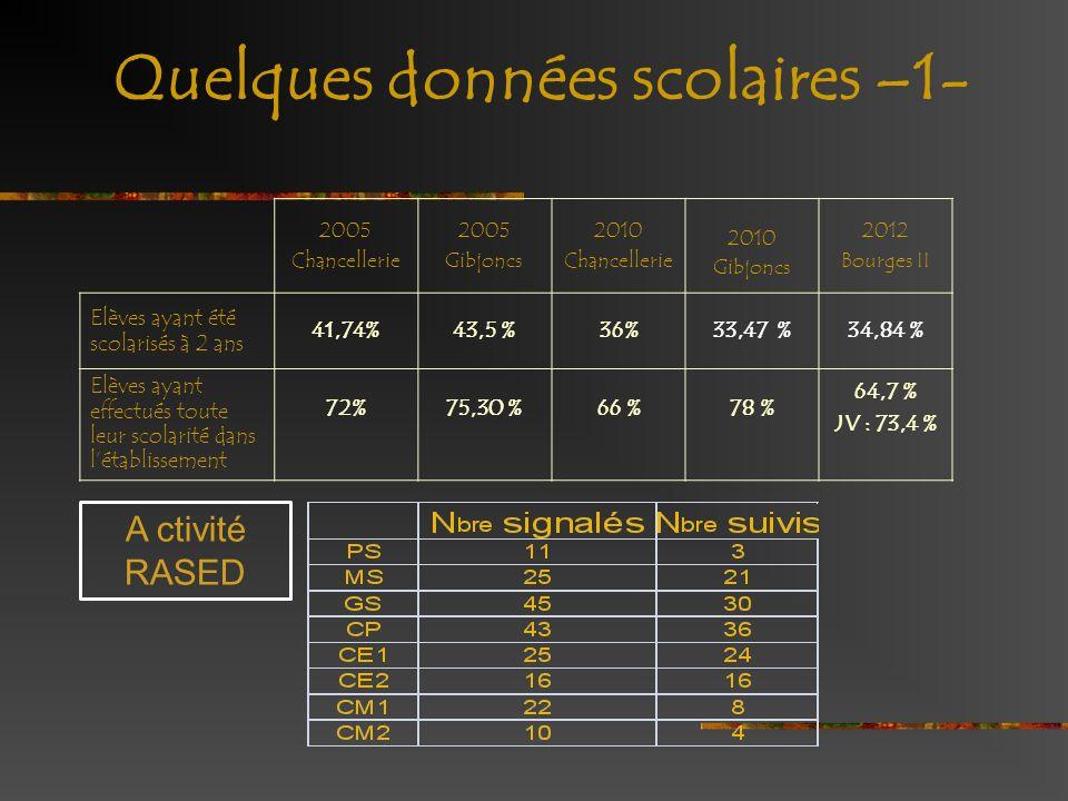 Quelques données scolaires –1- 2005 Chancellerie 2005 Gibjoncs 2010 Chancellerie 2010 Gibjoncs 2012 Bourges II Elèves ayant été scolarisés à 2 ans 41,