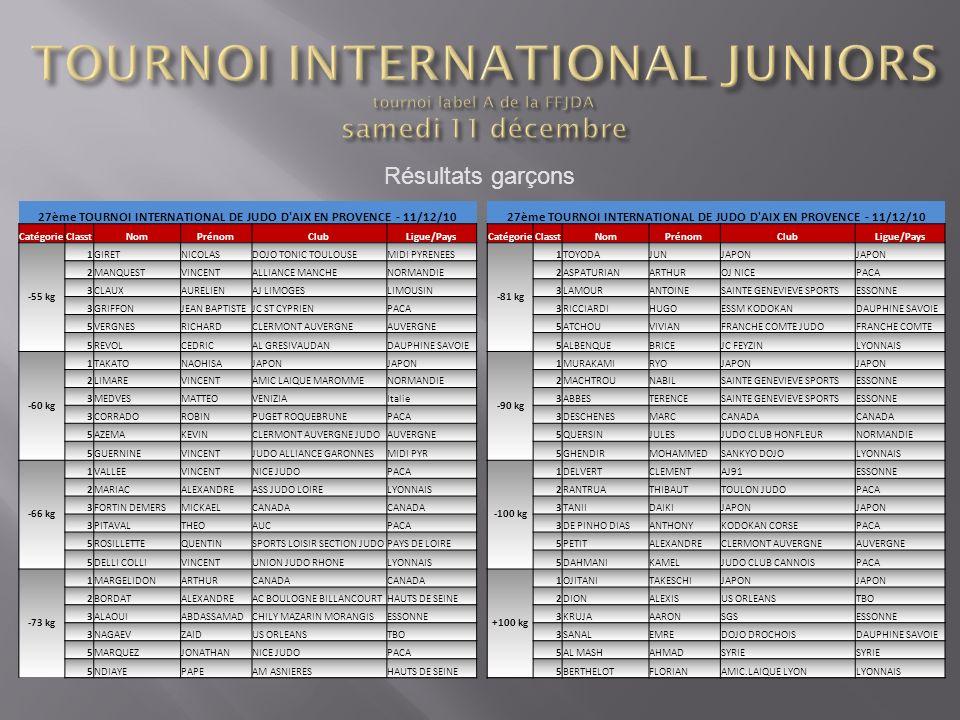 27ème TOURNOI INTERNATIONAL DE JUDO D'AIX EN PROVENCE - 11/12/10 CatégorieClasstNomPrénomClubLigue/PaysCatégorieClasstNomPrénomClubLigue/Pays -55 kg 1