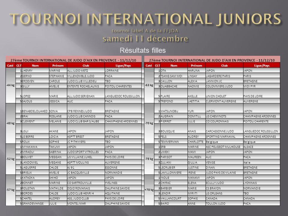 Résultats filles 27ème TOURNOI INTERNATIONAL DE JUDO D'AIX EN PROVENCE - 11/12/10 CatéCLTNomPrénomClubLigue/PaysCatéCLTNomPrénomClubLigue/Pays -44 kg