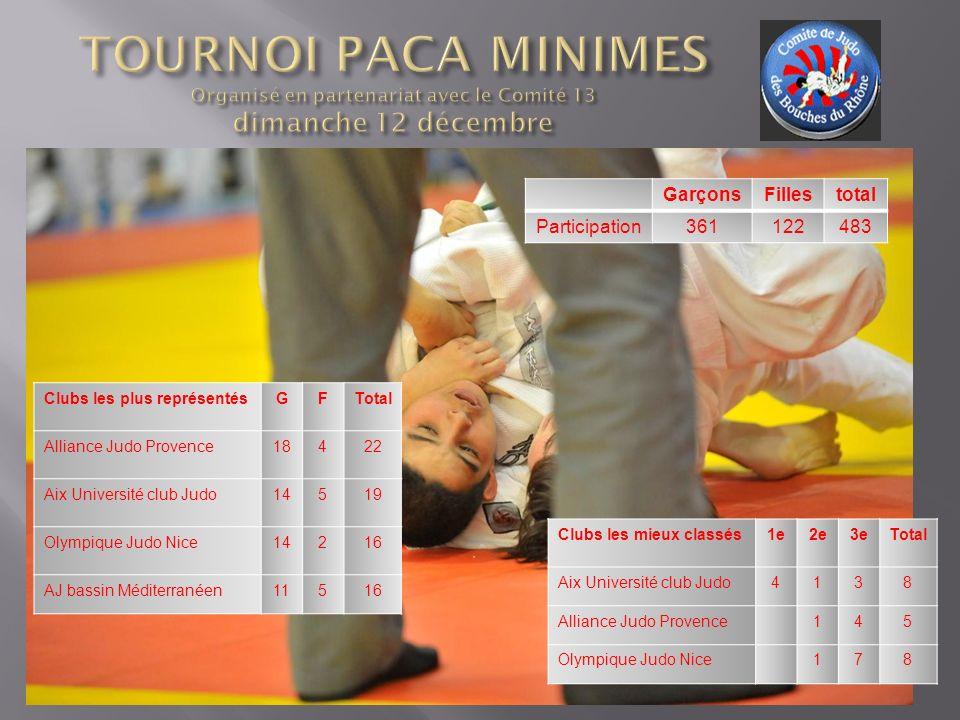 Clubs les mieux classés1e2e3eTotal Aix Université club Judo4138 Alliance Judo Provence145 Olympique Judo Nice178 Clubs les plus représentésGFTotal All