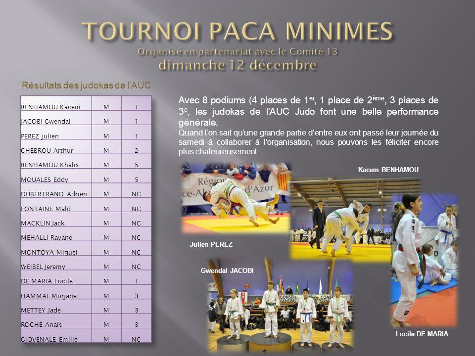 Avec 8 podiums (4 places de 1 er, 1 place de 2 ème, 3 places de 3 e, les judokas de lAUC Judo font une belle performance générale. Quand lon sait quun