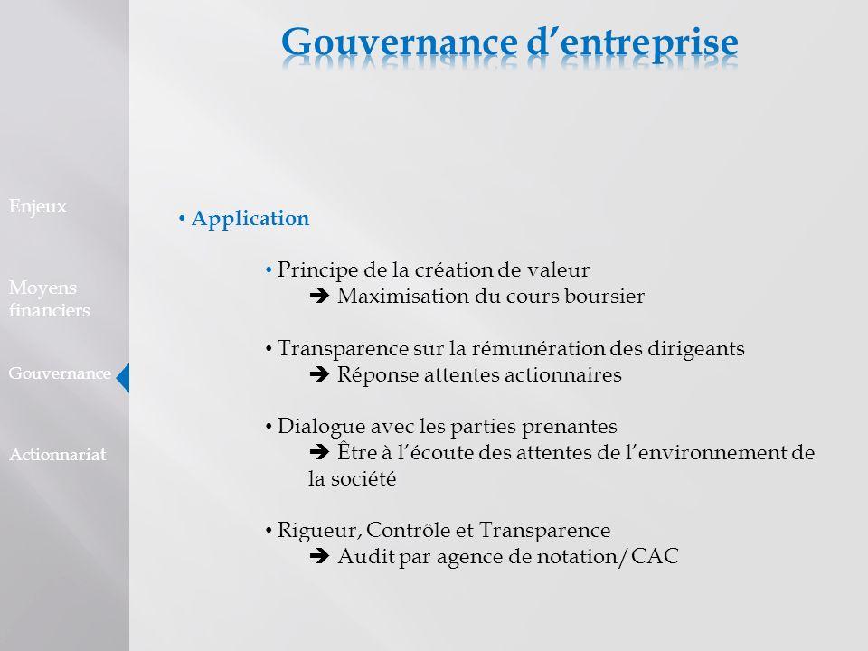 Application Principe de la création de valeur Maximisation du cours boursier Transparence sur la rémunération des dirigeants Réponse attentes actionna