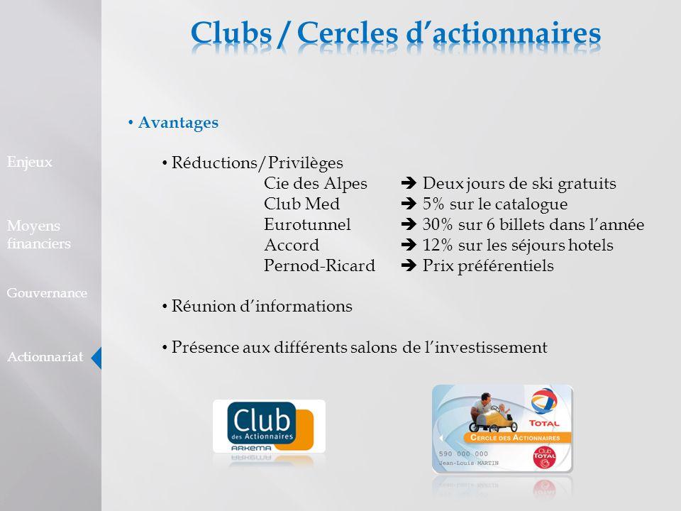 Avantages Réductions/Privilèges Cie des Alpes Deux jours de ski gratuits Club Med 5% sur le catalogue Eurotunnel 30% sur 6 billets dans lannée Accord