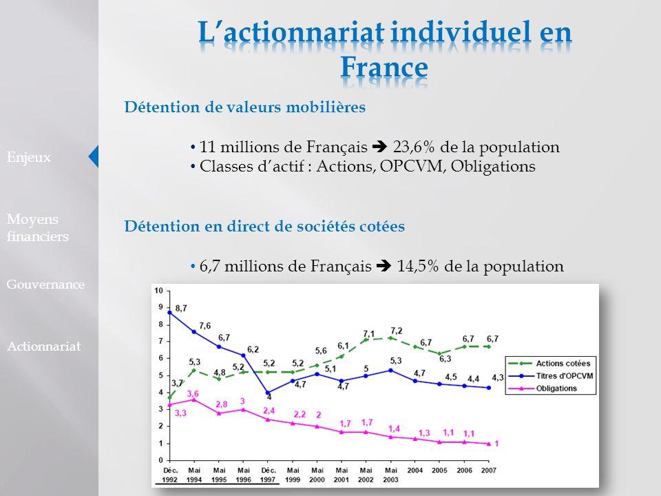 Détention de valeurs mobilières 11 millions de Français 23,6% de la population Classes dactif : Actions, OPCVM, Obligations Détention en direct de soc