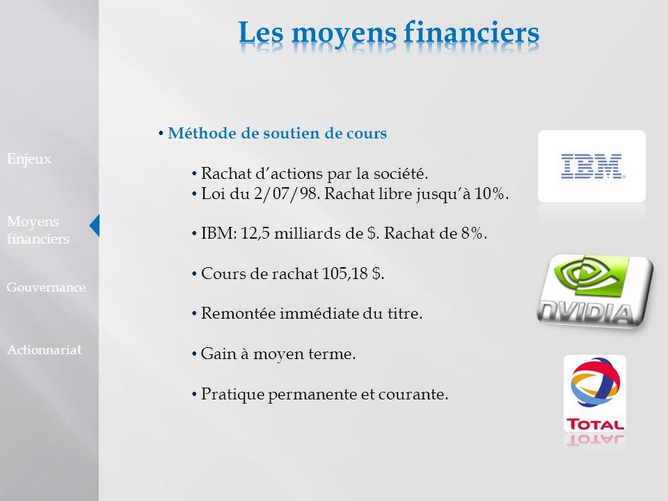 Distribution de dividendes 24 milliards d versés en 2005 par les sociétés du CAC.