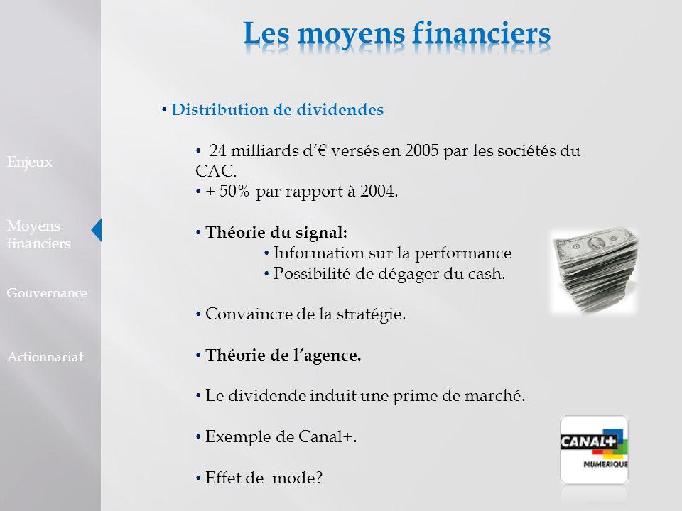 Distribution de dividendes 24 milliards d versés en 2005 par les sociétés du CAC. + 50% par rapport à 2004. Théorie du signal: Information sur la perf