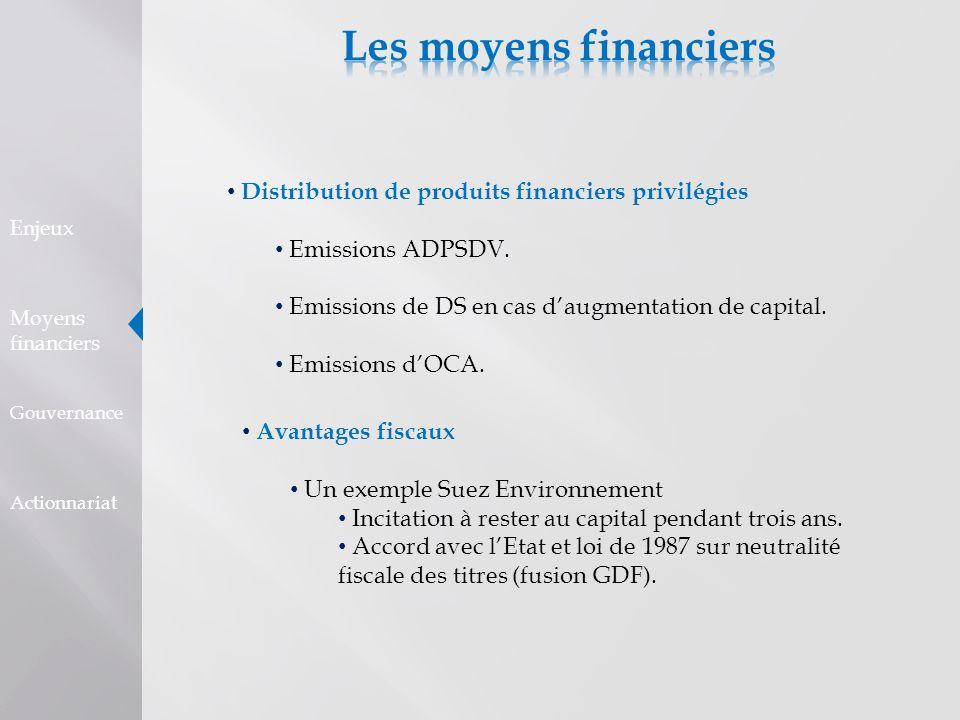 Distribution de produits financiers privilégies Emissions ADPSDV. Emissions de DS en cas daugmentation de capital. Emissions dOCA. Avantages fiscaux U
