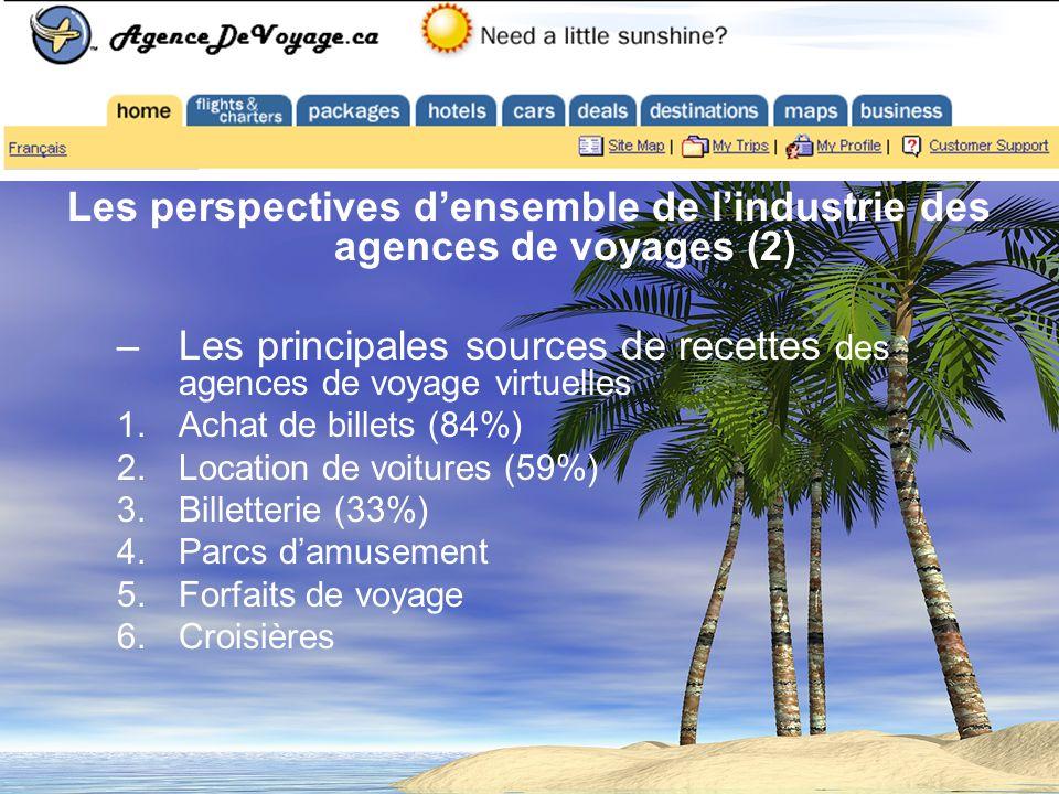 Les perspectives densemble de lindustrie des agences de voyages (2) –Les principales sources de recettes des agences de voyage virtuelles 1.Achat de billets (84%) 2.Location de voitures (59%) 3.Billetterie (33%) 4.Parcs damusement 5.Forfaits de voyage 6.Croisières