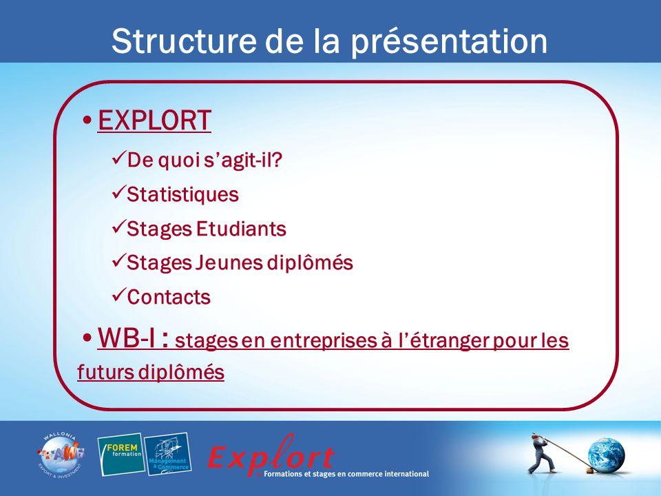 Structure de la présentation EXPLORT De quoi sagit-il.