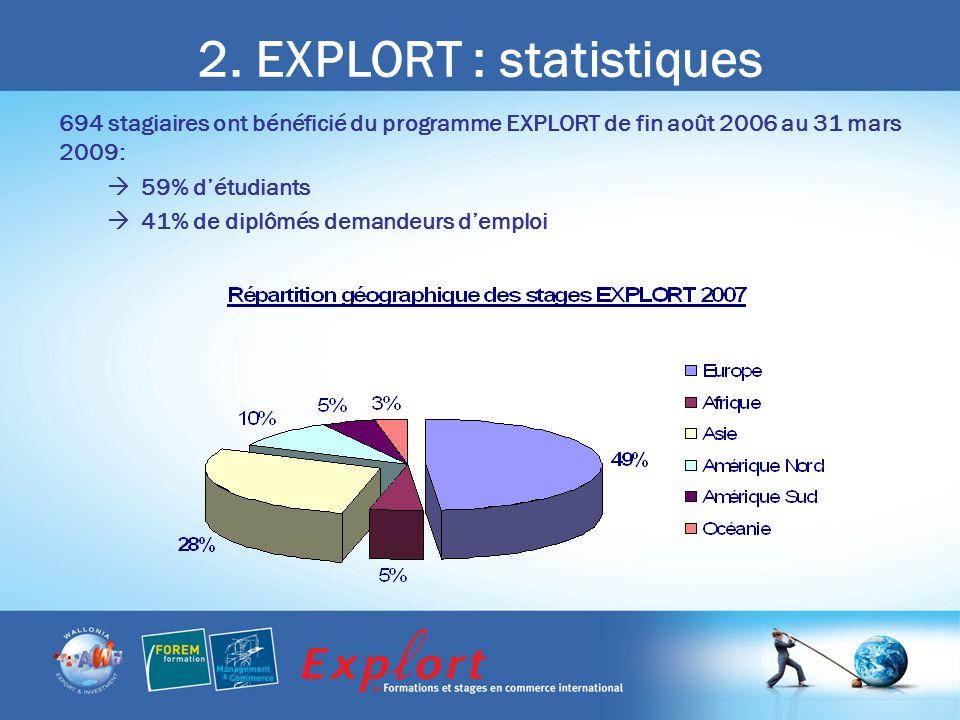 2. EXPLORT : statistiques 694 stagiaires ont bénéficié du programme EXPLORT de fin août 2006 au 31 mars 2009: 59% détudiants 41% de diplômés demandeur