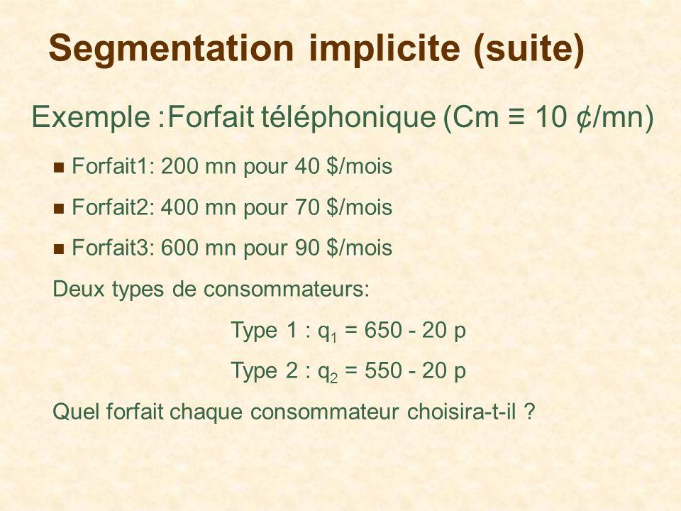 Segmentation implicite (suite) Exemple :Forfait téléphonique (Cm 10 ¢/mn) Forfait1: 200 mn pour 40 $/mois Forfait2: 400 mn pour 70 $/mois Forfait3: 60