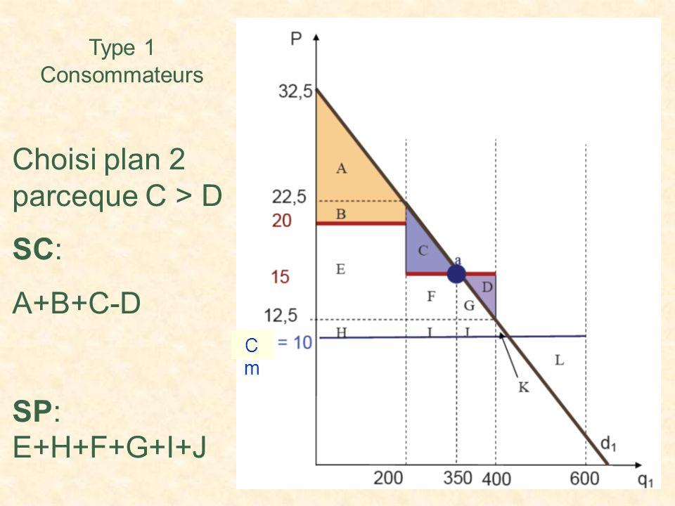 Type 1 Consommateurs Choisi plan 2 parceque C > D SC: A+B+C-D SP: E+H+F+G+I+J CmCm