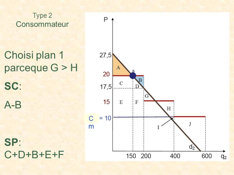 Type 2 Consommateur Choisi plan 1 parceque G > H SC: A-B SP: C+D+B+E+F CmCm