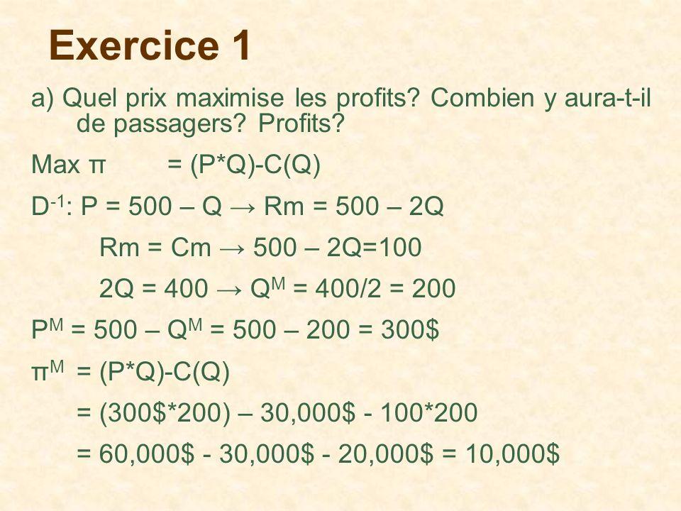 Exercice 1 a) Quel prix maximise les profits? Combien y aura-t-il de passagers? Profits? Max π= (P*Q)-C(Q) D -1 : P = 500 – Q Rm = 500 – 2Q Rm = Cm 50