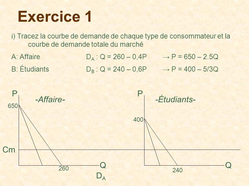 Exercice 1 i) Tracez la courbe de demande de chaque type de consommateur et la courbe de demande totale du marché A: Affaire D A : Q = 260 – 0,4P P =