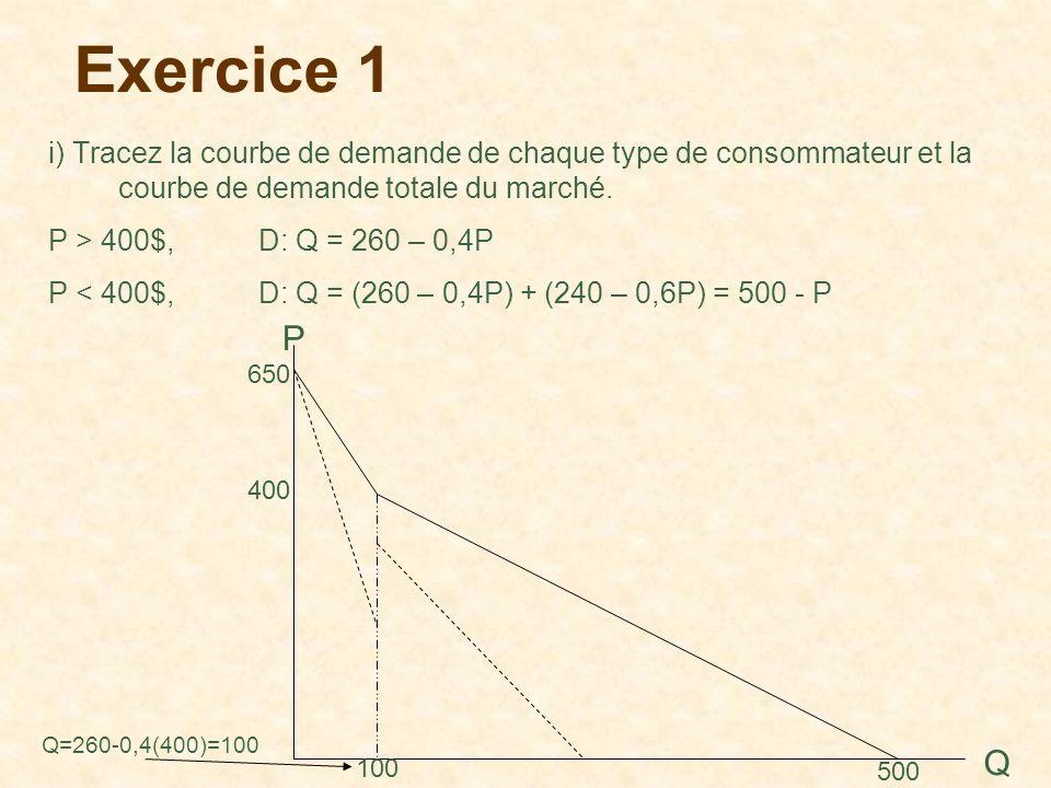 Exercice 1 i) Tracez la courbe de demande de chaque type de consommateur et la courbe de demande totale du marché. P > 400$, D: Q = 260 – 0,4P P < 400