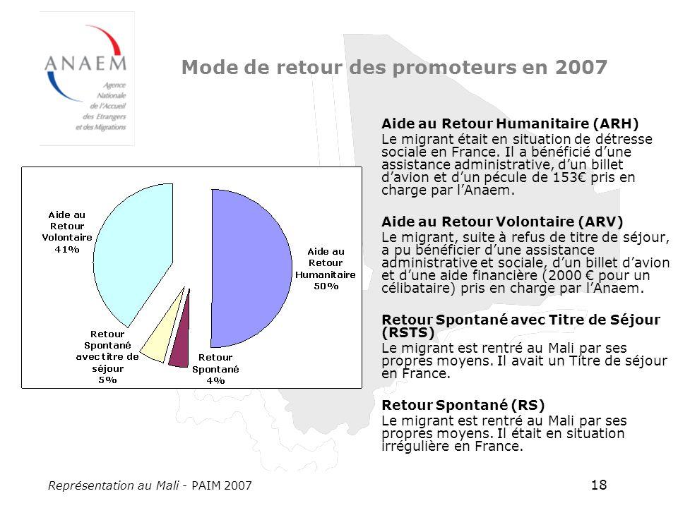 Représentation au Mali - PAIM 2007 18 Mode de retour des promoteurs en 2007 Aide au Retour Humanitaire (ARH) Le migrant était en situation de détresse sociale en France.
