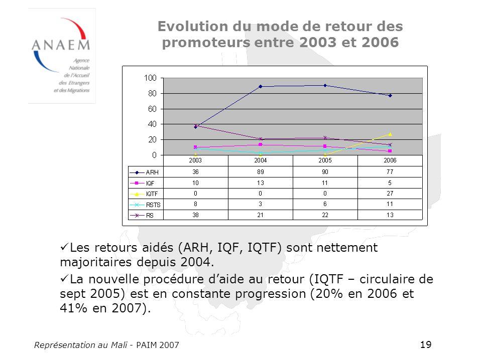 Représentation au Mali - PAIM 2007 19 Evolution du mode de retour des promoteurs entre 2003 et 2006 Les retours aidés (ARH, IQF, IQTF) sont nettement majoritaires depuis 2004.